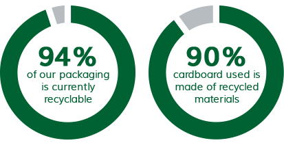 94% of our packaging is currently recyclable and 90% cardboard used is made of recycled materials