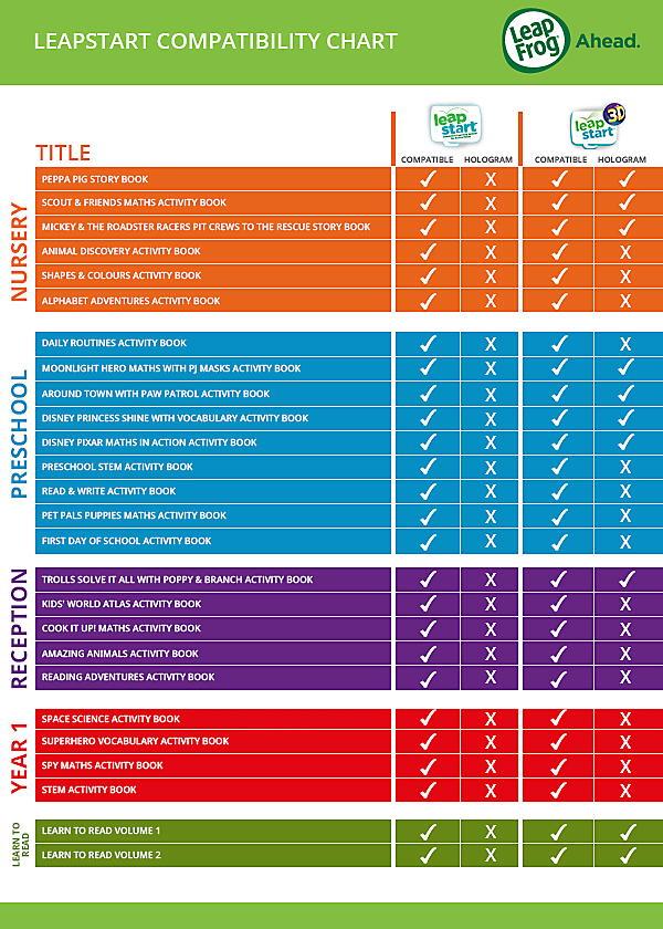 LeapStart Compatibility Chart