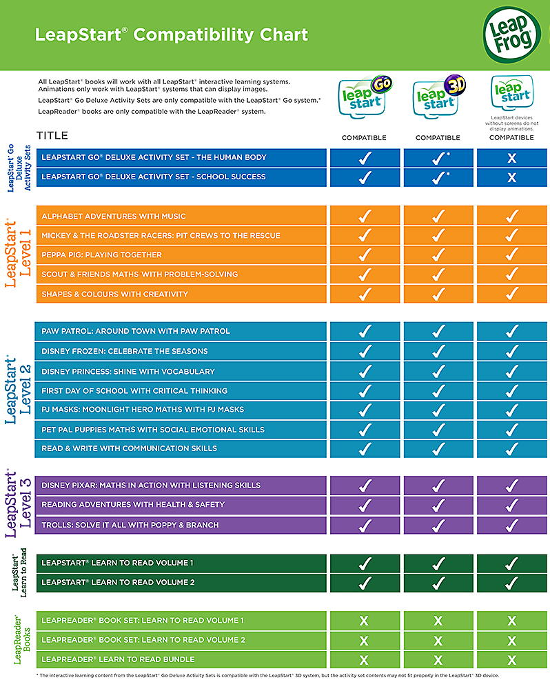 Reading Systems Compatibility Chart