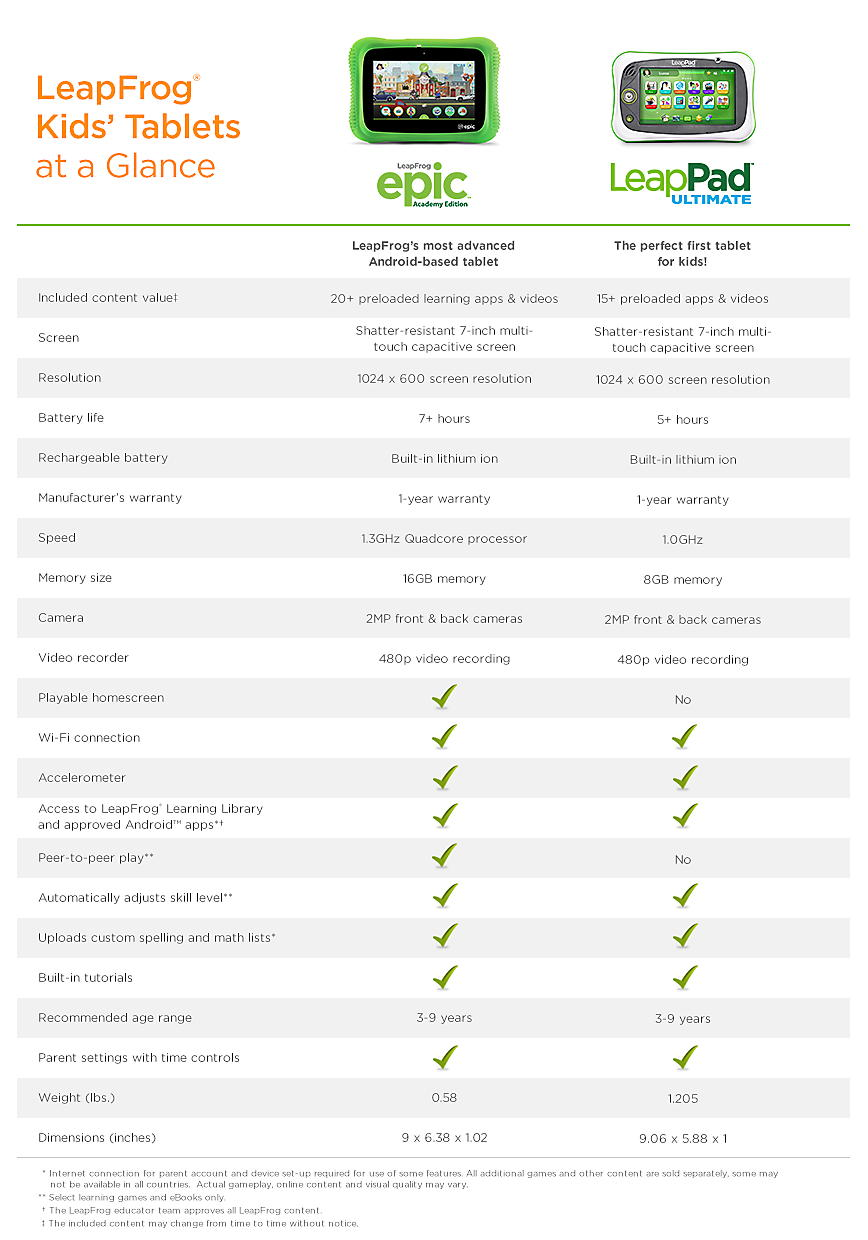 LeapFrog Tablet Comparison