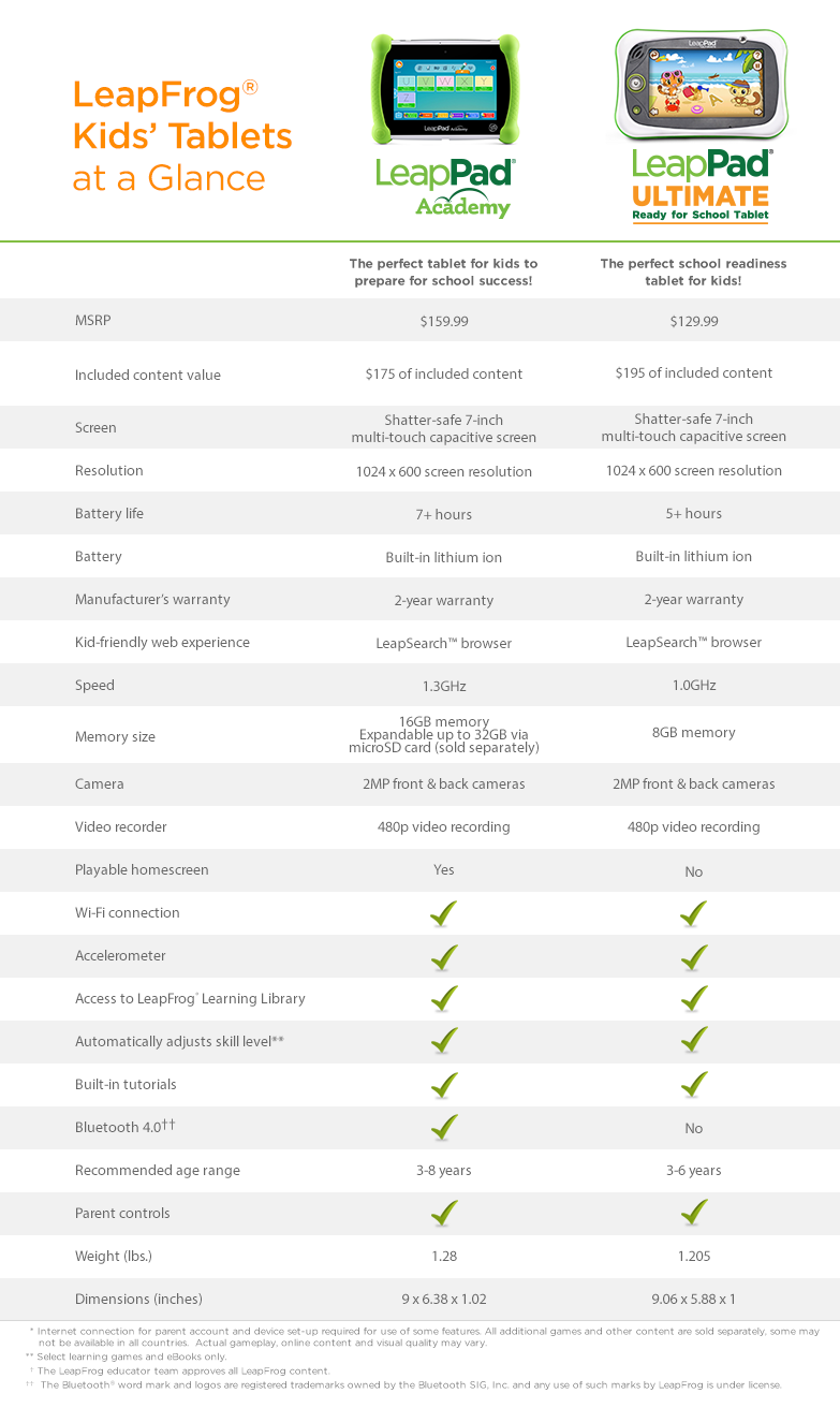 Tablet Family Comparison Chart